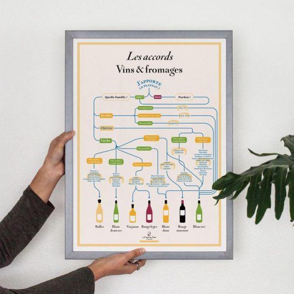Affiche Les accords Vins et Fromages 50x70