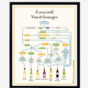 Affiche Les accords Vins et Fromages 50x70 La Carte des Vins SVP