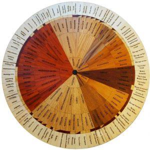 Roue des arômes du vin en bois