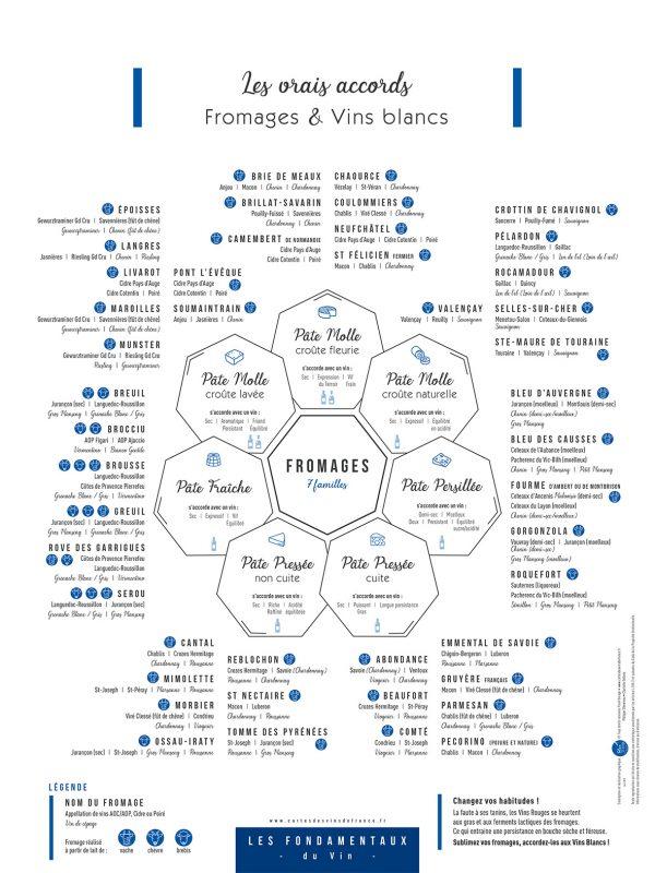 Affiche Les vrais accords Fromages et Vins blancs 30x40 CONQUERANTE